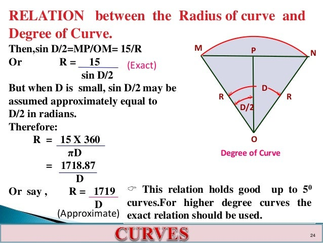 Curves and there application in survey