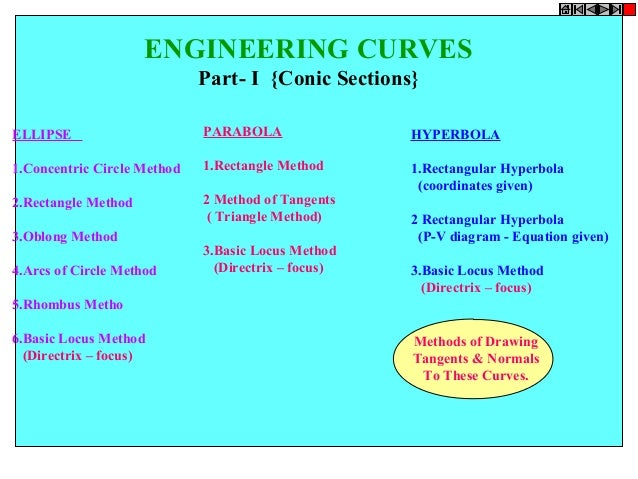 ENGINEERING CURVES Part- I {Conic Sections} ELLIPSE  PARABOLA  HYPERBOLA  1.Concentric Circle Method  1.Rectangle Method  ...
