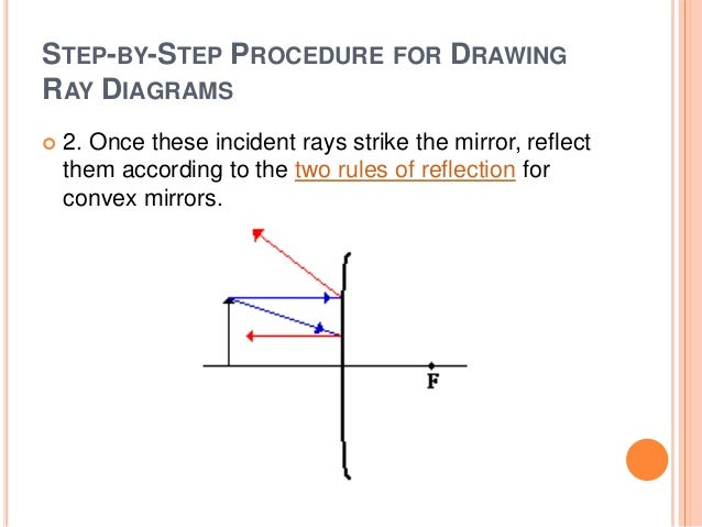 Convex Mirror Ray Diagram Rules Trusted Wiring Diagram