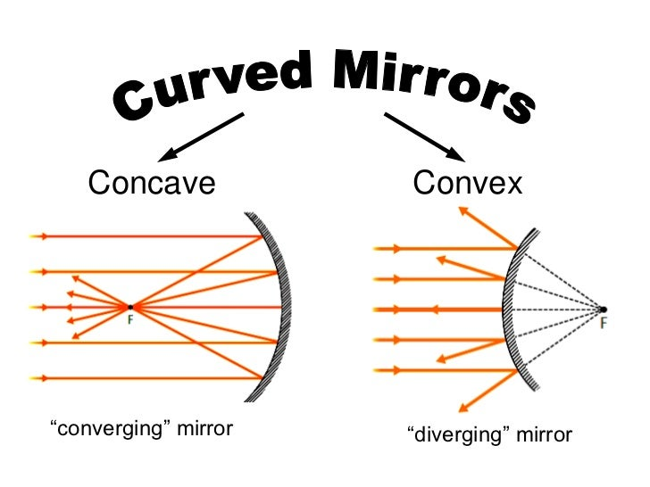 converging and diverging mirrors If a lens, diverging or converging, is flipped 180º, the focal points remain in the same place the common equation relating focal length to object, p, and image, q .