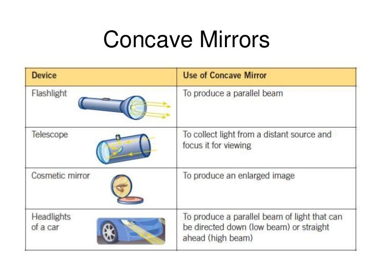 Concave And Convex Mirrors For Kids Kids Matttroy