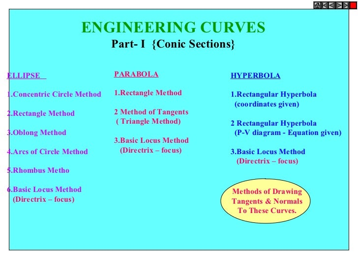 ENGINEERING CURVES                             Part- I {Conic Sections}ELLIPSE                      PARABOLA              ...