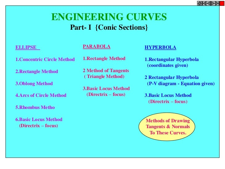 ENGINEERING CURVES                          Part- I {Conic Sections}ELLIPSE                      PARABOLA                H...