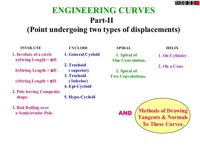 ENGINEERING CURVES Part-II (Point undergoing two types of displacements) INVOLUTE  1. Involute of a circle a)String Length...