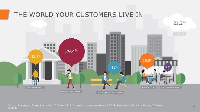 THE WORLD YOUR CUSTOMERS LIVE IN 3 15.8% TRADITIONAL ONLY 29.4% DIGITAL & TRADITIONAL 12% DIGITAL (WEBSITE & APP) ONLY 15....