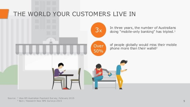 THE WORLD YOUR CUSTOMERS LIVE IN 5 Source: 1 Visa-RFi Australian Payment Survey, February 2015 2 Bain / Research Now NPS S...
