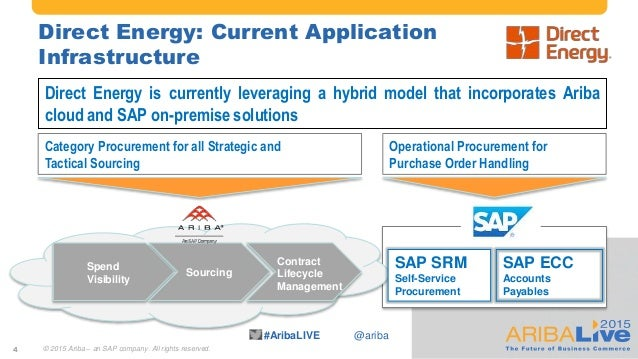 #AribaLIVE @ariba Direct Energy: Current Application Infrastructure © 2015 Ariba – an SAP company. All rights reserved. SA...