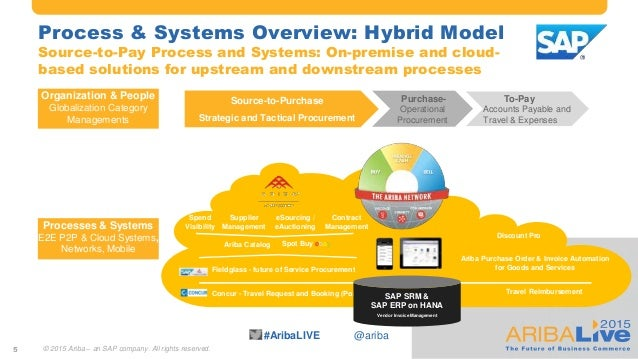 #AribaLIVE @ariba Process & Systems Overview: Hybrid Model Source-to-Pay Process and Systems: On-premise and cloud- based ...