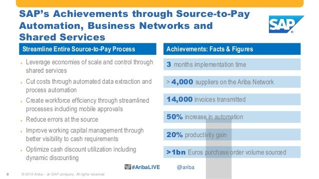 #AribaLIVE @ariba SAP's Achievements through Source-to-Pay Automation, Business Networks and Shared Services © 2015 Ariba ...