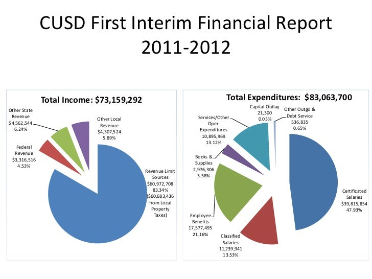 CUSD First Interim Financial Report                          2011-2012              Total Income: $73,159,292             ...