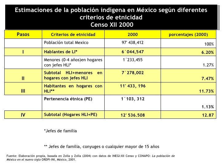 Estimaciones de la población indígena en México según diferentes criterios de etnicidad Censo XII 2000 Fuente: Elaboración...