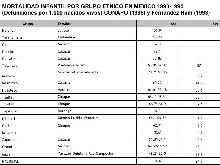 MORTALIDAD INFANTIL POR GRUPO ETNICO EN MEXICO 1990-1995 (Defunciones por 1,000 nacidos vivos) CONAPO (1998) y Fernández H...