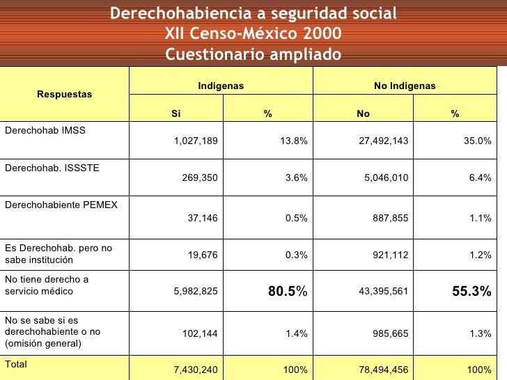Derechohabiencia a seguridad social XII Censo-México 2000 Cuestionario ampliado Respuestas Indigenas No Indigenas Si % No ...