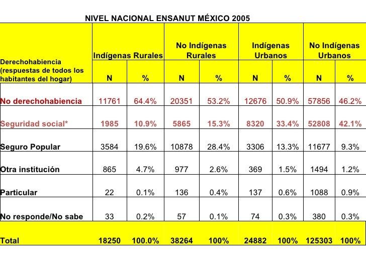 NIVEL NACIONAL ENSANUT MÉXICO 2005 Derechohabiencia (respuestas de todos los habitantes del hogar) Indígenas Rurales No In...