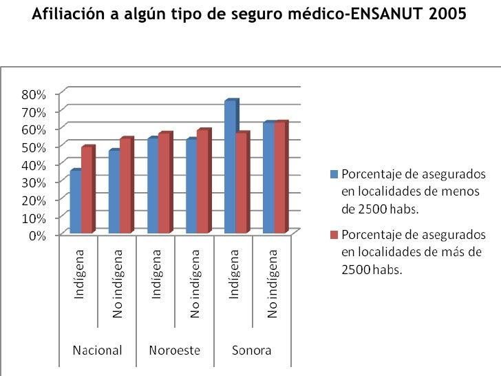 Afiliación a algún tipo de seguro médico-ENSANUT 2005