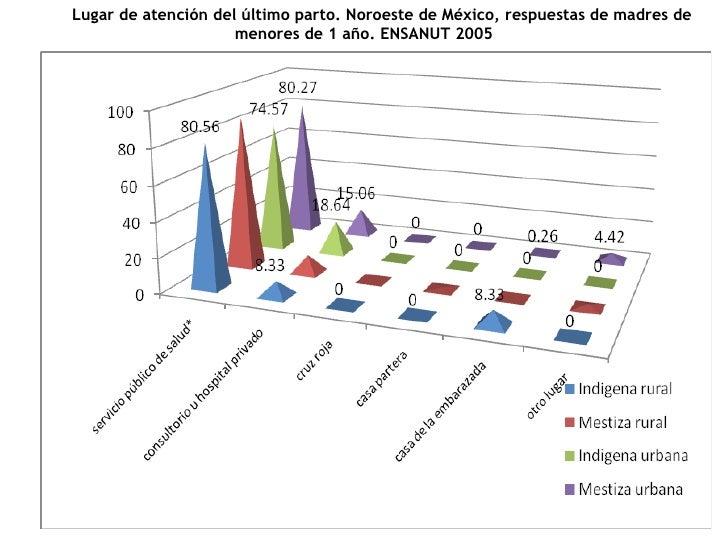 Lugar de atención del último parto. Noroeste de México, respuestas de madres de menores de 1 año. ENSANUT 2005