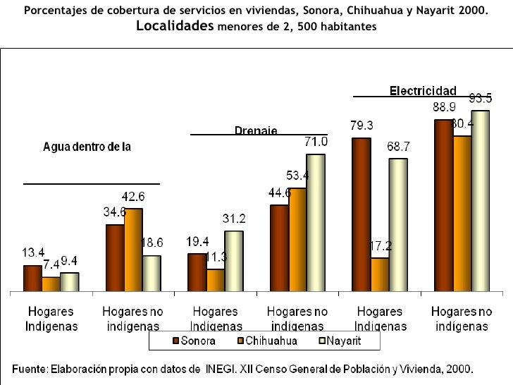 Porcentajes de cobertura de servicios en viviendas, Sonora, Chihuahua y Nayarit 2000.  Localidades  menores de 2, 500 habi...