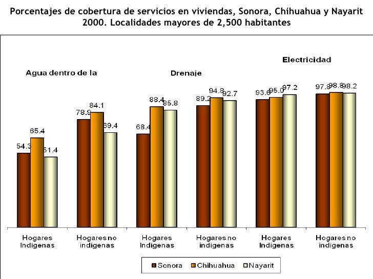Porcentajes de cobertura de servicios en viviendas, Sonora, Chihuahua y Nayarit 2000. Localidades mayores de 2,500 habitan...