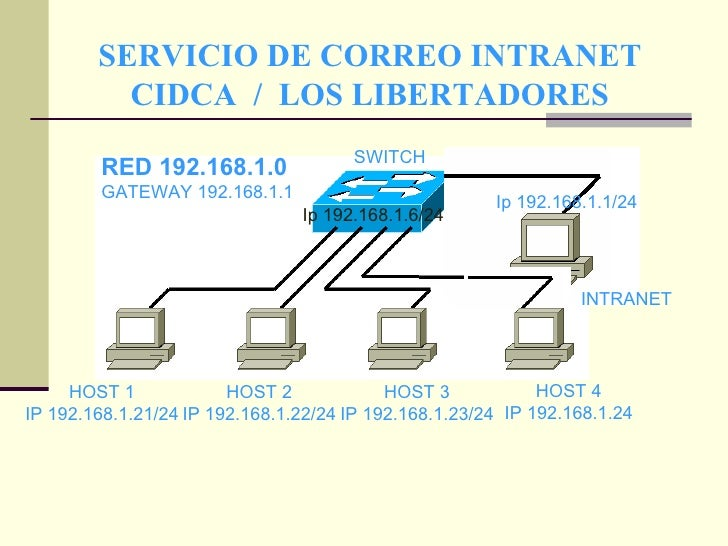 SERVICIO DE CORREO INTRANET CIDCA  /  LOS LIBERTADORES HOST 4 IP 192.168.1.24 Ip 192.168.1.1/24 Ip 192.168.1.6/24 SWITCH  ...