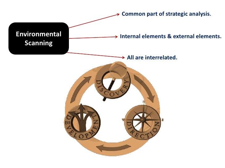 Environmental Scanning:complete concept. Slide 3