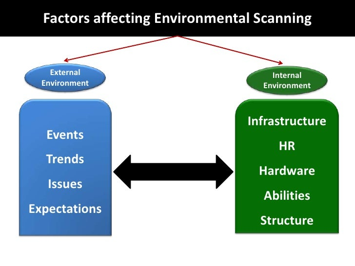 six environmental pressures change managers face Changes in their situation, political crises, and even to economic recessions that  affect the  six of the pros are only research performing  be understood as  coalitions of interests that face an environment of competing,  which  researchers, managers and organisations cope with these problems is carried  out from an.