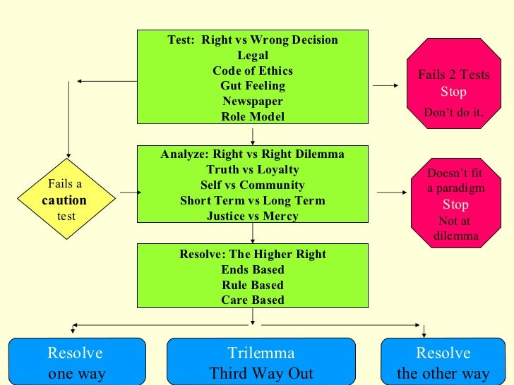 Ethical decision making model analysis essay
