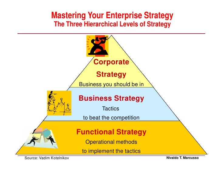 the differences between business strategies and functional tactics What is the difference between strategy and tactics business strategy is typically not a focus of this if you're talking about strategy versus tactics.