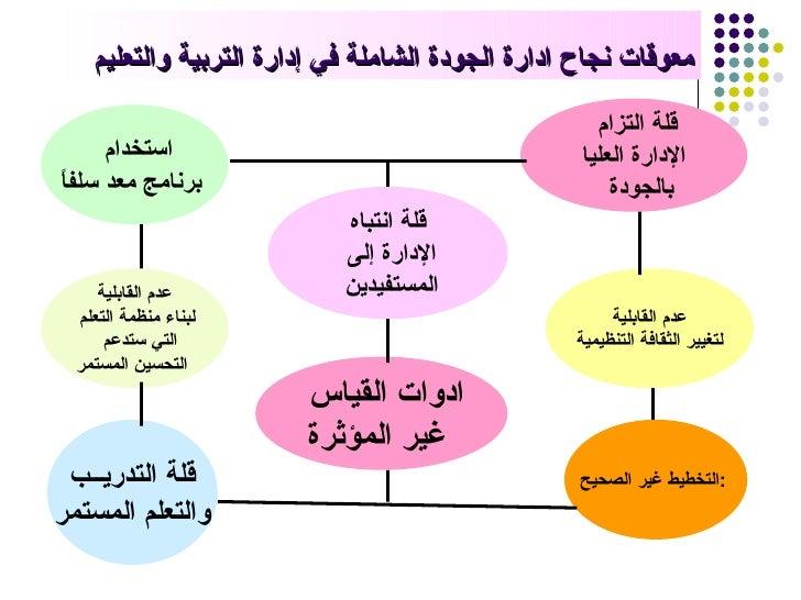 مبادئ ادارة الجودة الشاملة pdf