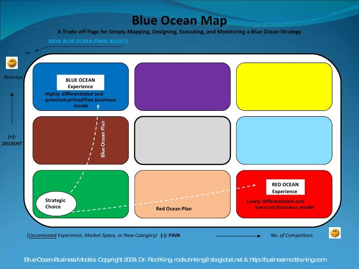 ∞ (-): PAIN  IDEAL BLUE OCEAN (FINAL RESULT) No. of Competitors Revenue ( Uncontested  Experience, Market Space, or New Ca...
