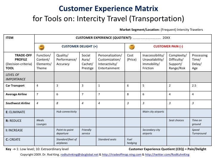 The Customer Experience Matrix: A Tool for Collaborative Problem Solv…