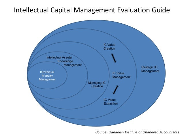 intellectual capital valuation essay Intellectual capital valuation starbucks 02/16/2013 bonnie j gray oi/365 intellectual capital is one of the most important assets that an organization will.