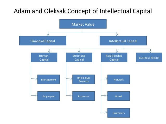 intellectual capital essays Dissertation direct intellectual capital master thesis 2013 turabian style essays dissertation science et litterature.