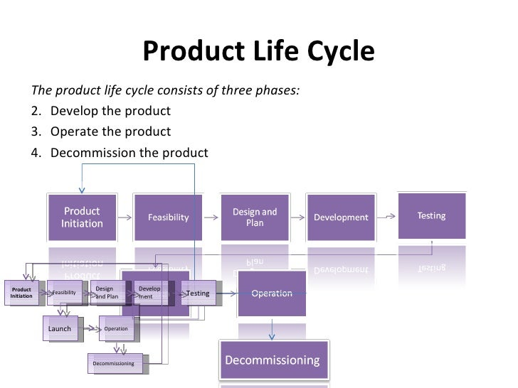 software product life cycle product life cycle
