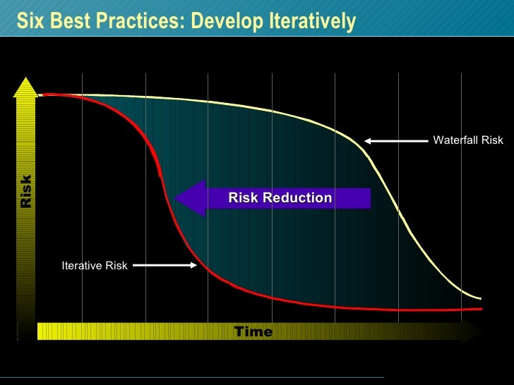 Six Best Practices: Develop Iteratively Time Risk Waterfall Risk Risk Reduction Iterative Risk