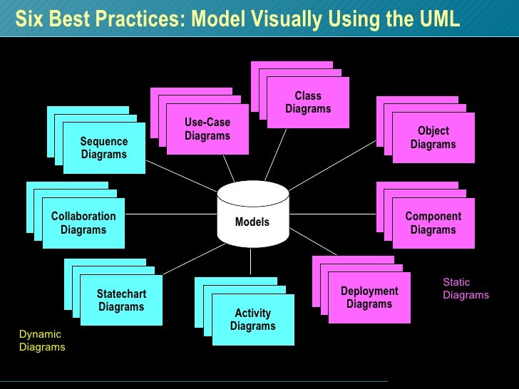 Six Best Practices: Model Visually Using the UML Activity Diagrams Models Dynamic Diagrams Static Diagrams Sequence Diagra...