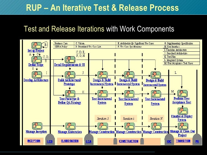 rup 1 project Planning project with the rational unified process 1 introduction although the project management discipline outlined in the rational unified process is often not fully appreciated by the development team, project planning is a critical activity for software development good planning helps the teamwork together to.