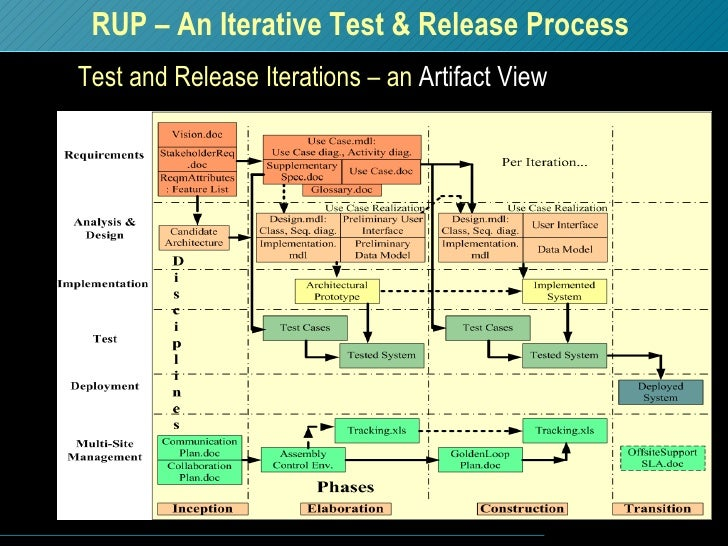 RUP – An Iterative Test & Release Process Test and Release Iterations – an  Artifact View