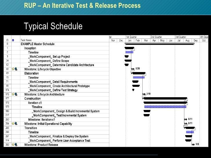 <ul><li>Typical Schedule </li></ul>RUP – An Iterative Test & Release Process