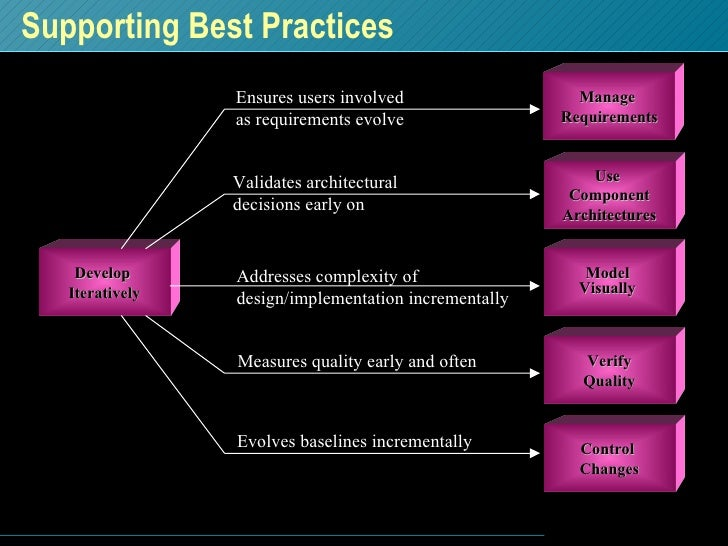 Supporting Best Practices Control  Changes Use  Component Architectures Model  Visually   Verify Quality Ensures users inv...