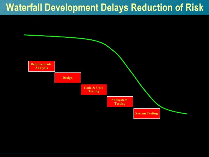 Waterfall Development Delays Reduction of Risk R I S K T  I  M  E Subsystem  Testing System Testing Code & Unit  Testing D...