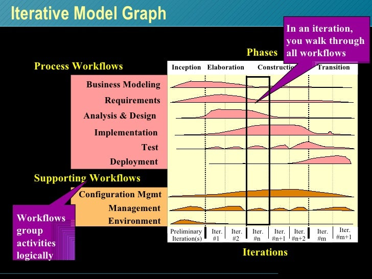 Iterative Model Graph Phases Process Workflows Iterations Supporting Workflows Management Environment Business Modeling Im...