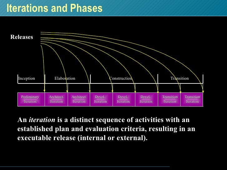 Iterations and Phases An  iteration  is a distinct sequence of activities with an established plan and evaluation criteria...