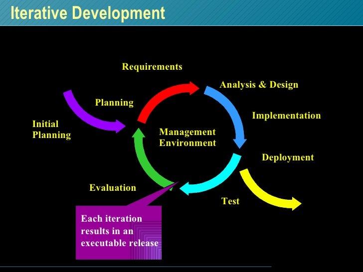 Iterative Development Initial Planning Planning Requirements Analysis & Design Implementation Test Deployment Evaluation M...