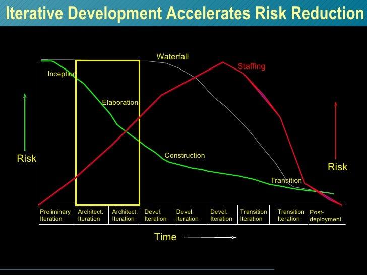 Iterative Development Accelerates Risk Reduction Transition Risk Inception Elaboration Construction Preliminary Iteration ...