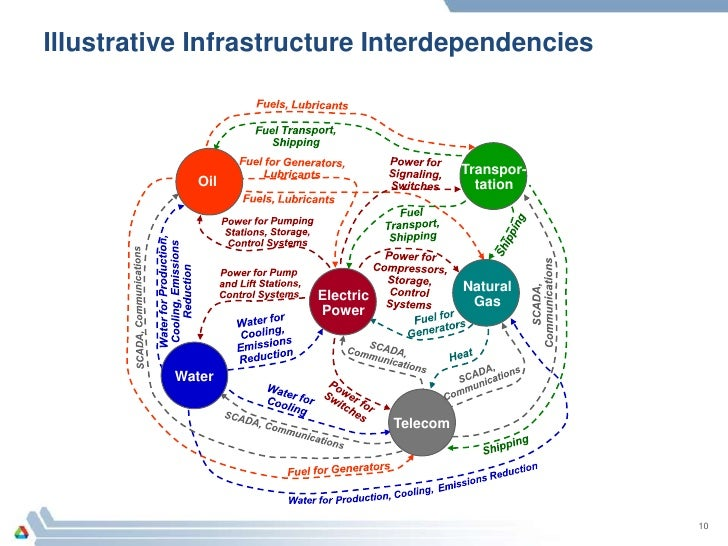 Infrastructure Interdependencies Connections That Alter