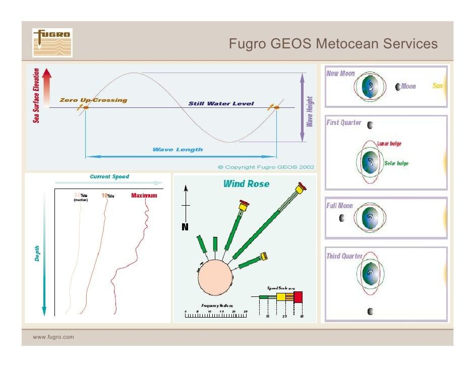 Fugro GEOS Introduction to McDermott 2009 Slide 3