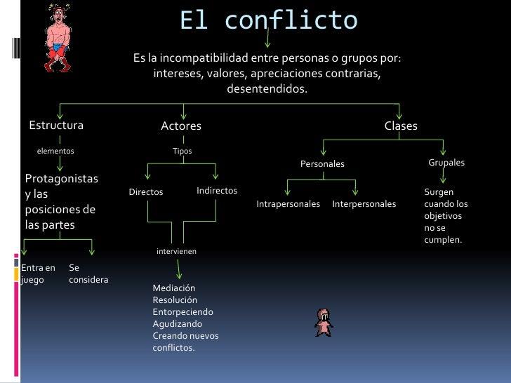 El conflicto<br />Es la incompatibilidad entre personas o grupos por: intereses, valores, apreciaciones contrarias, desent...