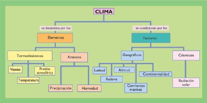Los climas : mapa conceptual