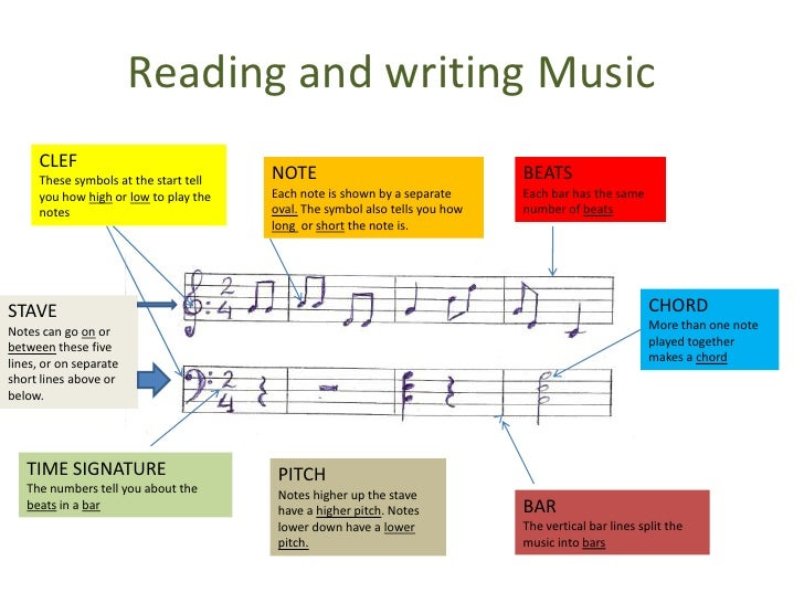Reading and writing Music   <br />CLEF<br />These symbols at thestarttellyouhowhighorlowtoplaythe notes<br />NOTE<br />Eac...