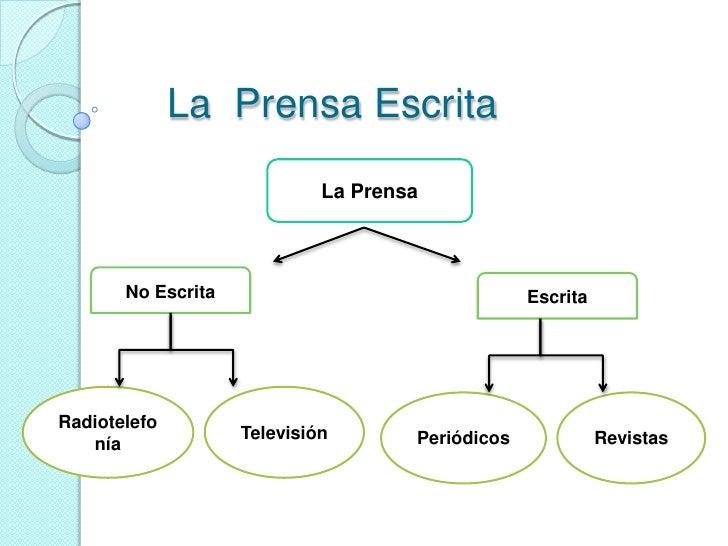 La  Prensa Escrita<br />La Prensa<br />No Escrita<br />Escrita<br />Radiotelefonía<br />Televisión<br />Periódicos<br />Re...